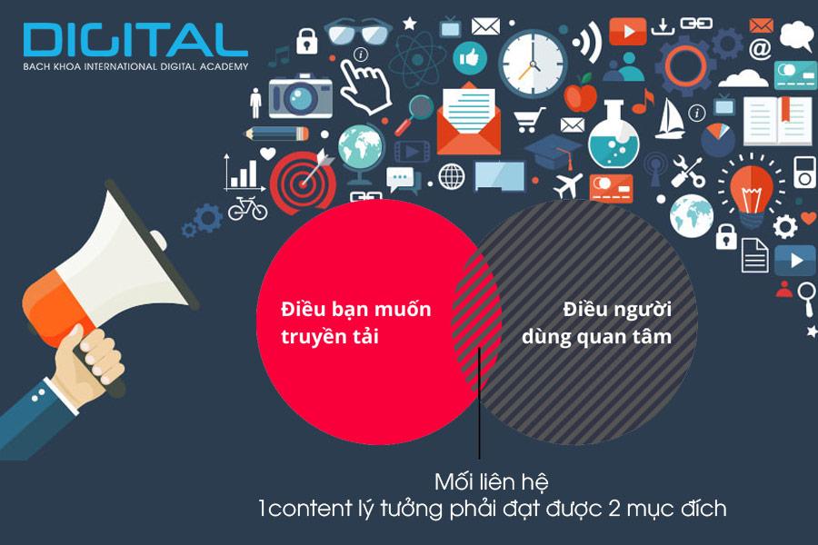 chiến lược Digital
