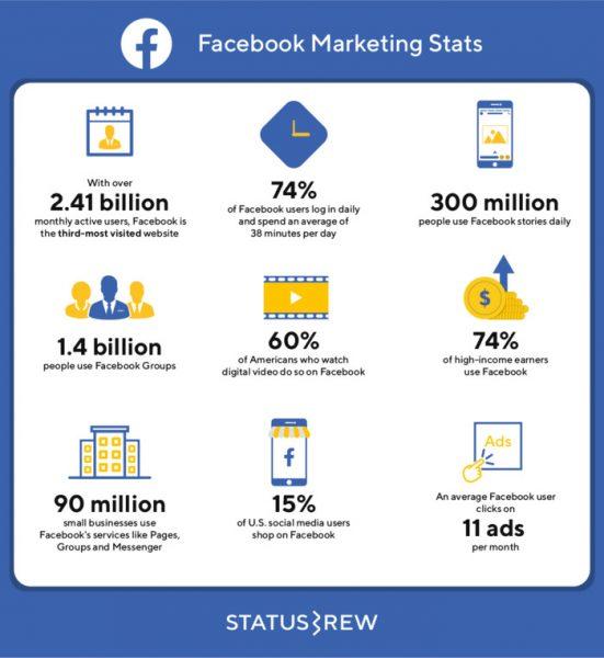 Số liệu thống kế facebook 2020