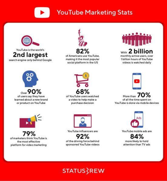 Số liệu thống kế Youtube 2020