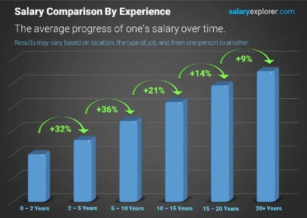 mức lương Digital Marketing