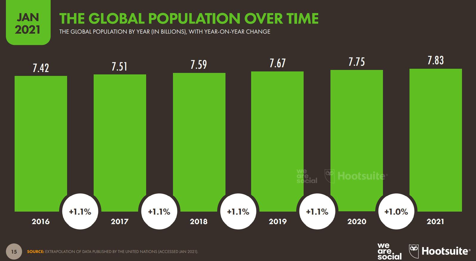 Thời gian sử dụng internet tăng đáng kể