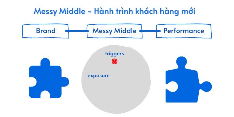 Mô hình Messy Middle